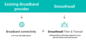 Broadband connectivity and web filter